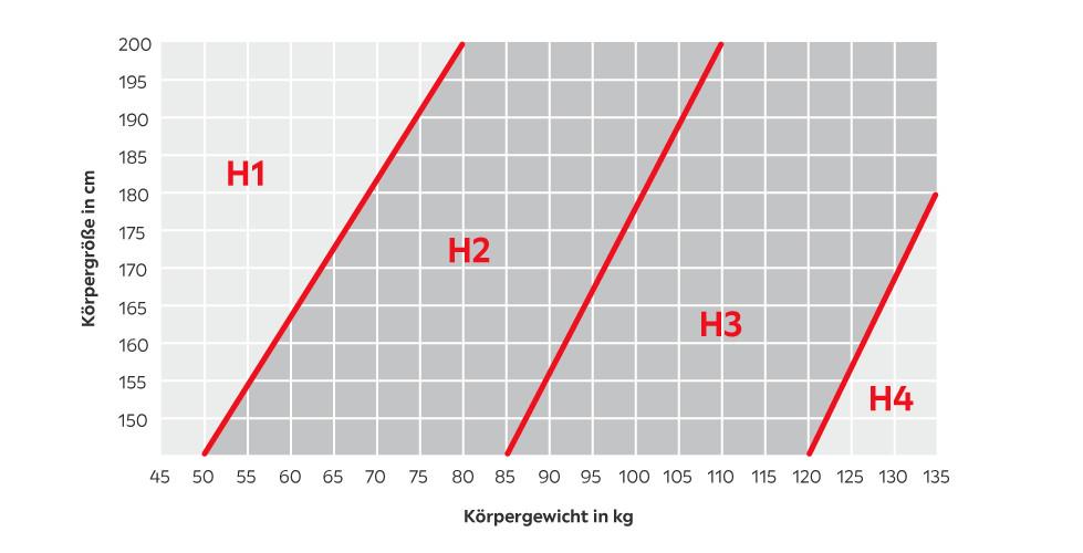 haertegrad_infografik_AT