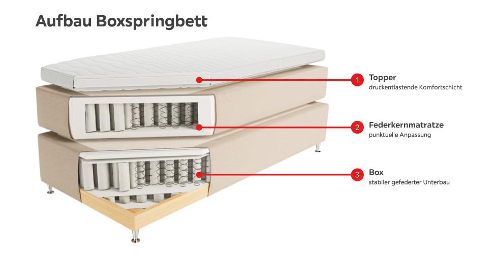 Aufbau Boxspringbett infografik