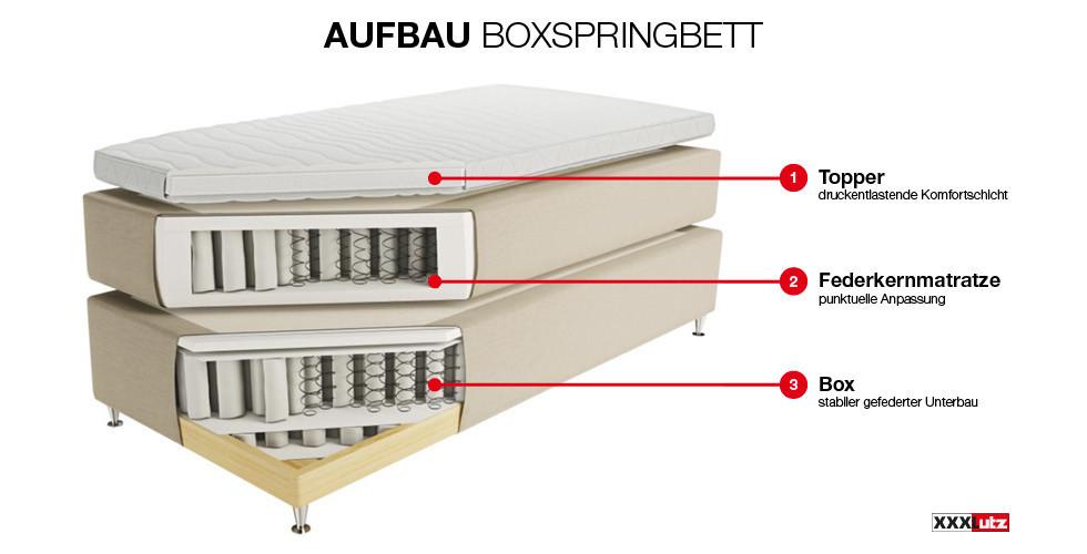 Wie Ist Ein Boxspringbett Aufgebaut Info Grafik Xxxlutz