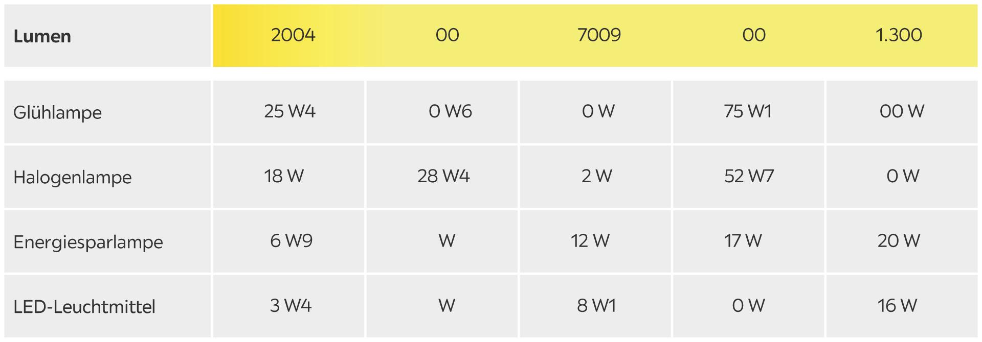 Watt/Lumen Tabelle