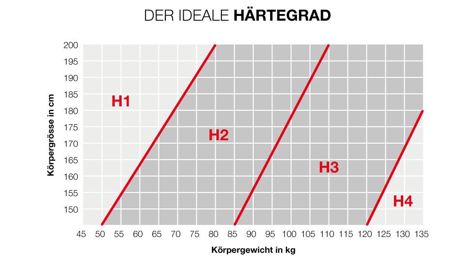 CH_matratze_infografik
