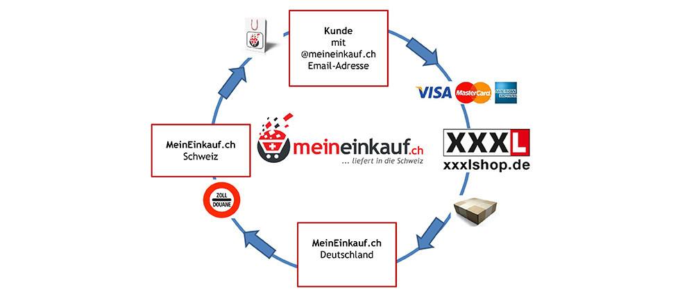 MeinEinkauf.ch XXXL Möbel kaufen in der Schweiz Vorteile