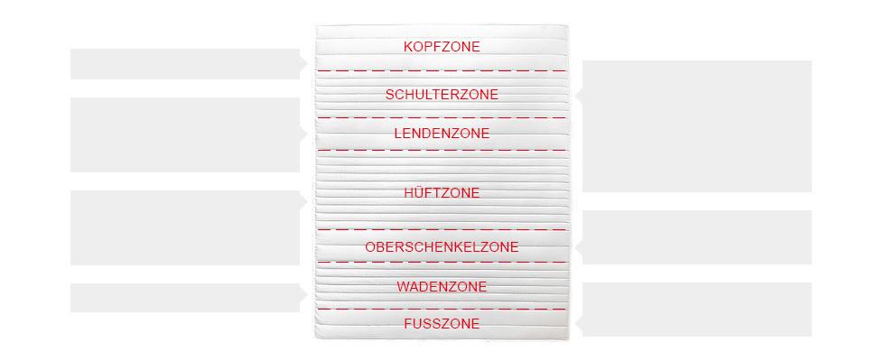 7-Zonen Matratze