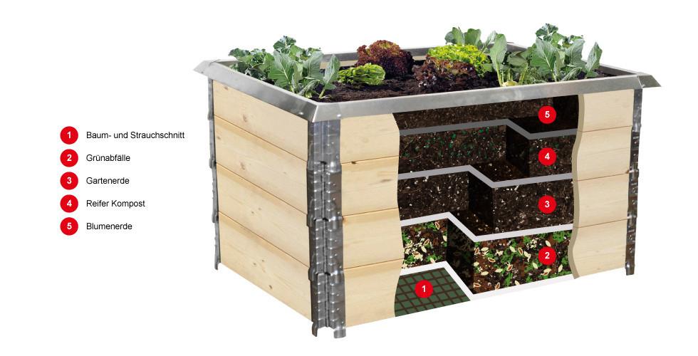 Hochbeete Gartenzubehor Produkte Xxxlutz
