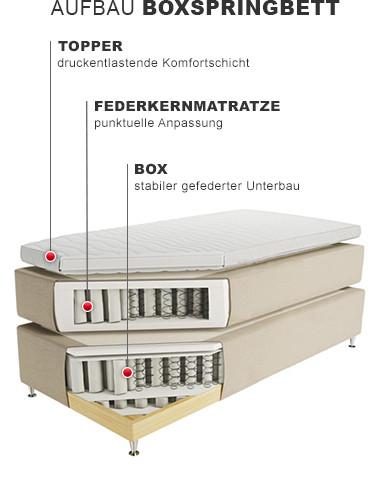 979-5-19-WEB-XXXL-Aufbau-Boxspringbett-380x500_3